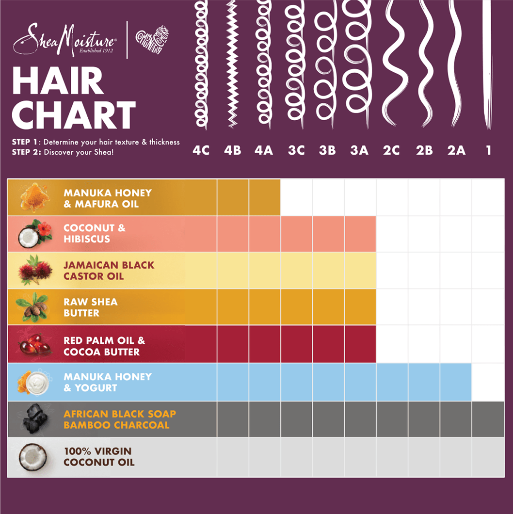 Based on your hair texture and thicknes, use Shea Moisutre's Hair Chart to discover the right product for you hair. All of Shea Moisture's ingredients work with Type 4 Hair, including Manuka Honey and Mafura Oil. For Type 3 Hair, try products infused with Coconut, Hibiscus, Jamiacan Black Caster Oil, Raw Shea Butter, Red Palm Oil, and Cocoa Butter. For Type 2 Hair, use products infused with Manuka Honey and Yogurt. For Type 1 Hair, use products infused with African Black Soap, Bamboo Charcoal, and 100% Virgin Coconut Oil.